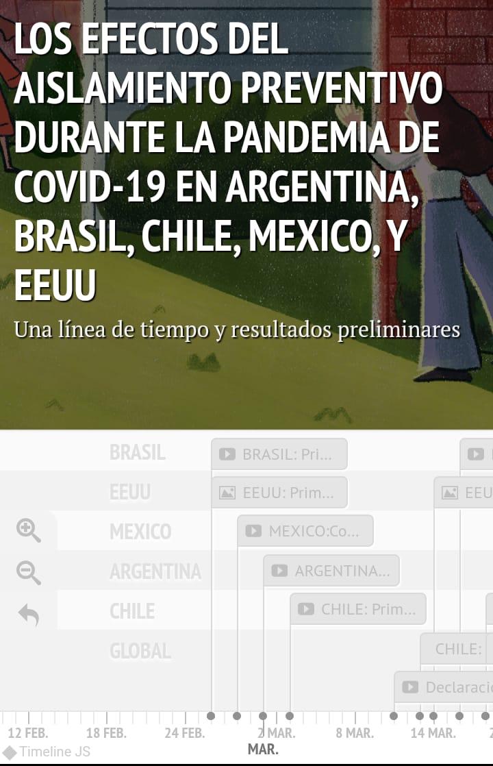 Los efectos del aislamiento preventivo durante la pandemia en Argentina, Brasil, Chile, México y EEUU